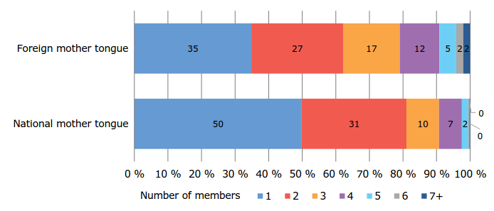 Household dwelling-units by mother tongue and number of members in Helsinki on 31 Dec. 2014